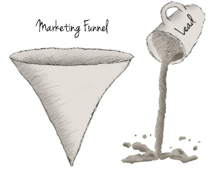 ROI leads and the marketing funnel